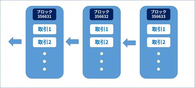 ブロックチェーンの図。この図ではブロック356633が最新となる
