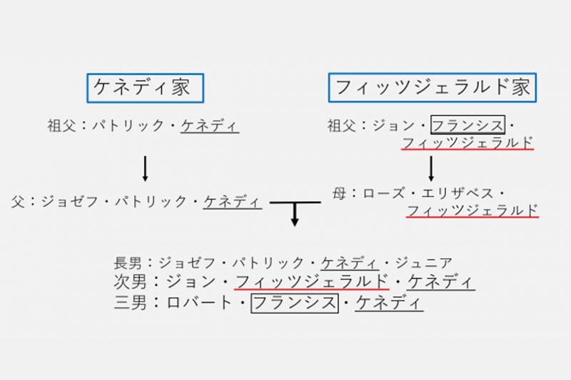 人 ファースト ネーム 日本