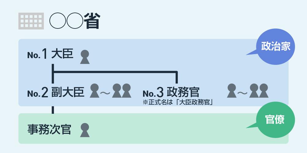 daijin-zu