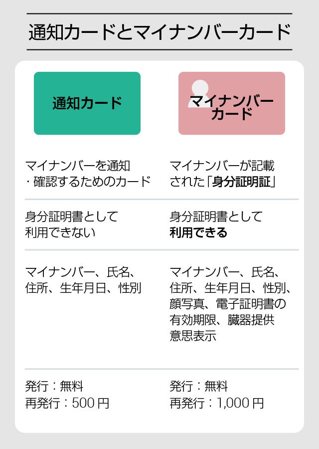 mynumber_hikaku